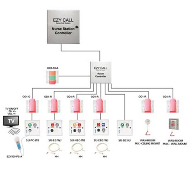 Nurse call system diagram cornell nurse call wiring diagram installation ezycall nurse call system installation ezycall nurse call system cornell nurse call wiring diagram at nurse call system diagram asfbconference2016 Images